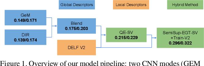 Figure 1 for Semi-Supervised Exploration in Image Retrieval