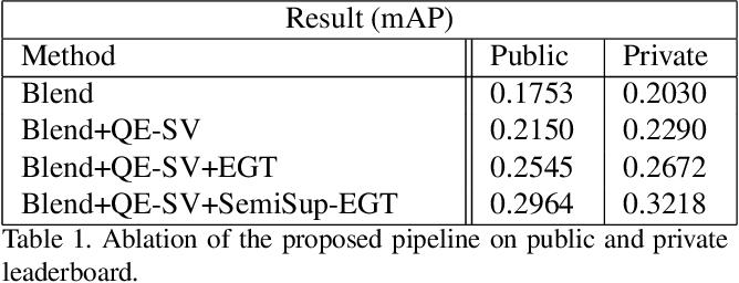 Figure 2 for Semi-Supervised Exploration in Image Retrieval