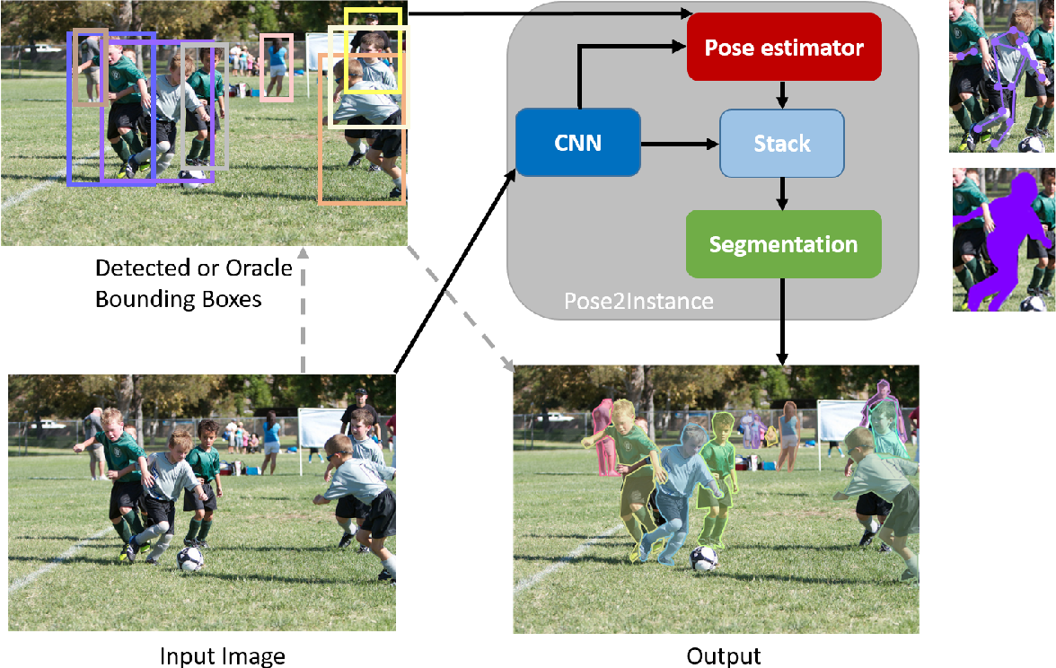 Figure 1 for Pose2Instance: Harnessing Keypoints for Person Instance Segmentation
