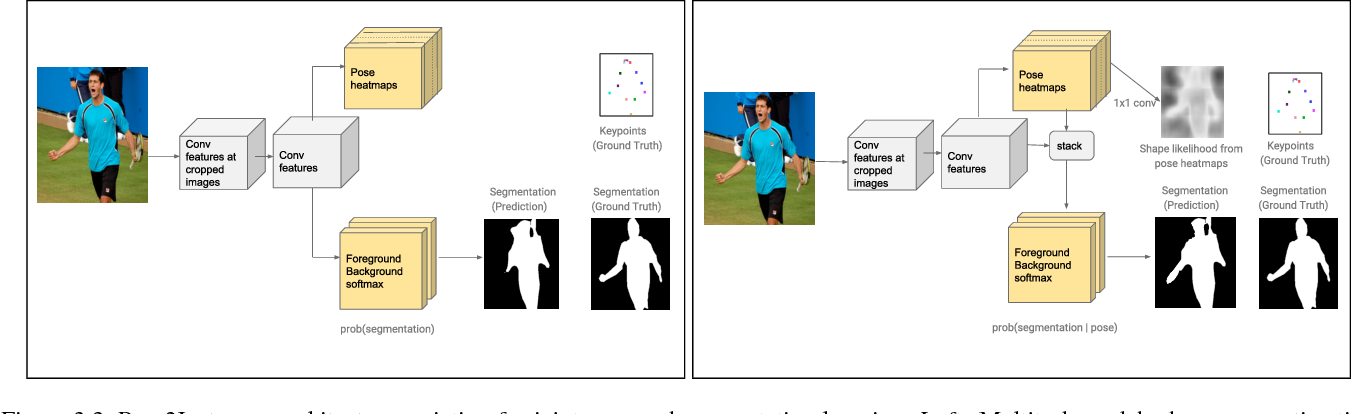 Figure 4 for Pose2Instance: Harnessing Keypoints for Person Instance Segmentation