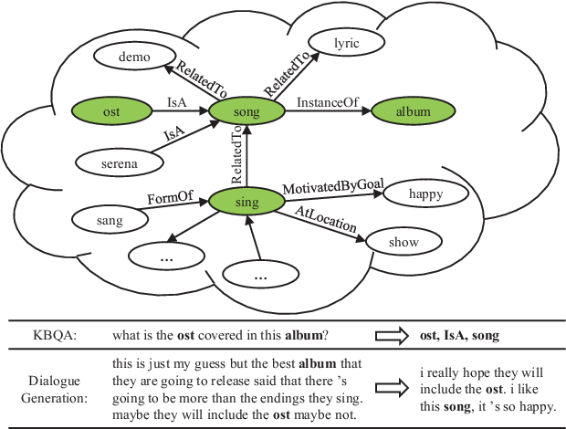 Figure 1 for Improving Knowledge-aware Dialogue Generation via Knowledge Base Question Answering