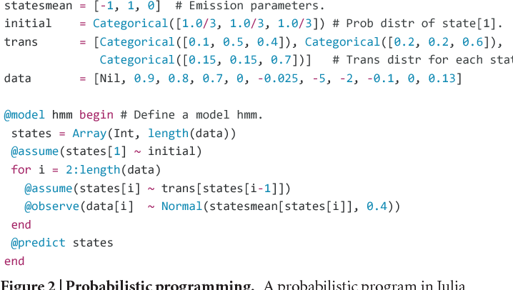 Figure 2 | Probabilistic programming. A probabilistic program in Julia (left) defining a simple three-state hidden Markov model (HMM), inspired by an example in ref. 62. The HMM is a widely used probabilistic model for sequential and time-series data, which assumes the data were obtained by transitioning stochastically between a discrete number of hidden states98. The first four lines define the model parameters and the data. Here 'trans' is the 3 × 3 state-transition matrix, 'initial' is the initial state distribution, and 'statesmean' are the mean observations for each of the three states; actual observations are assumed to be noisy versions of this mean with Gaussian noise. The function hmm starts the definition of the HMM, drawing the