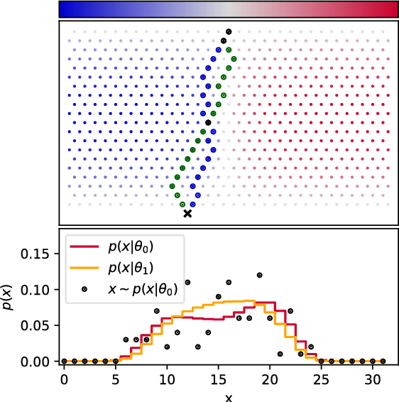 Figure 1 for Mining gold from implicit models to improve likelihood-free inference