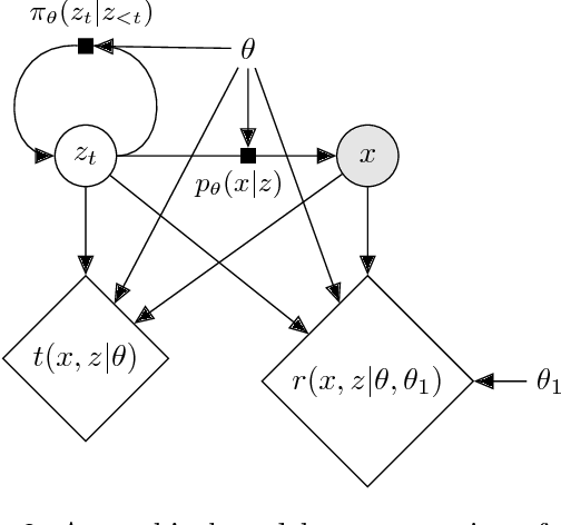 Figure 3 for Mining gold from implicit models to improve likelihood-free inference