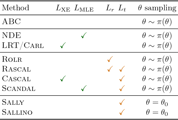 Figure 2 for Mining gold from implicit models to improve likelihood-free inference