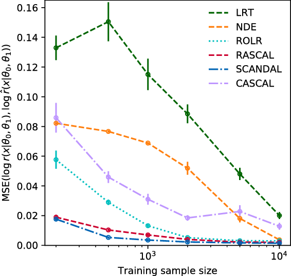 Figure 4 for Mining gold from implicit models to improve likelihood-free inference