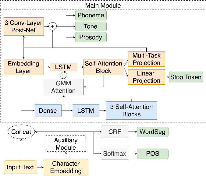 Figure 1 for A unified sequence-to-sequence front-end model for Mandarin text-to-speech synthesis