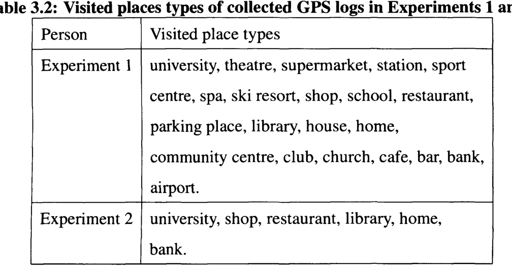 PDF] Geographical places as a personalisation element : extracting