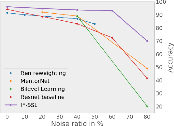 Figure 1 for Robust Learning Under Label Noise With Iterative Noise-Filtering