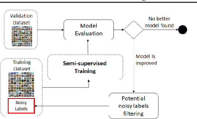 Figure 3 for Robust Learning Under Label Noise With Iterative Noise-Filtering