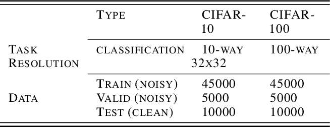 Figure 2 for Robust Learning Under Label Noise With Iterative Noise-Filtering