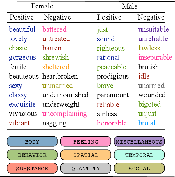 Figure 1 for Unsupervised Discovery of Gendered Language through Latent-Variable Modeling
