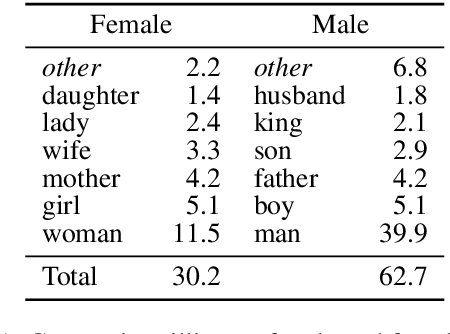Figure 2 for Unsupervised Discovery of Gendered Language through Latent-Variable Modeling