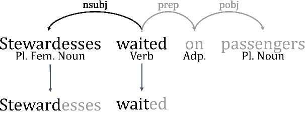 Figure 3 for Unsupervised Discovery of Gendered Language through Latent-Variable Modeling