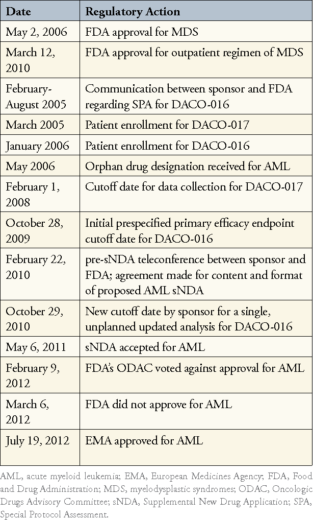 Table 2 From A Drugs Life The Pathway To Drug Approval Semantic