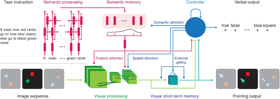 Figure 4 for A Dataset and Architecture for Visual Reasoning with a Working Memory