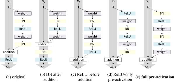 Figure 3 for On the Validity of Bayesian Neural Networks for Uncertainty Estimation
