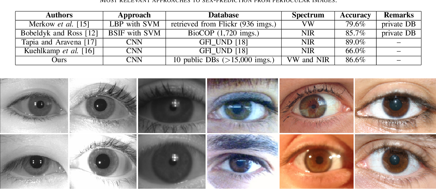 Figure 3 for Sex-Prediction from Periocular Images across Multiple Sensors and Spectra