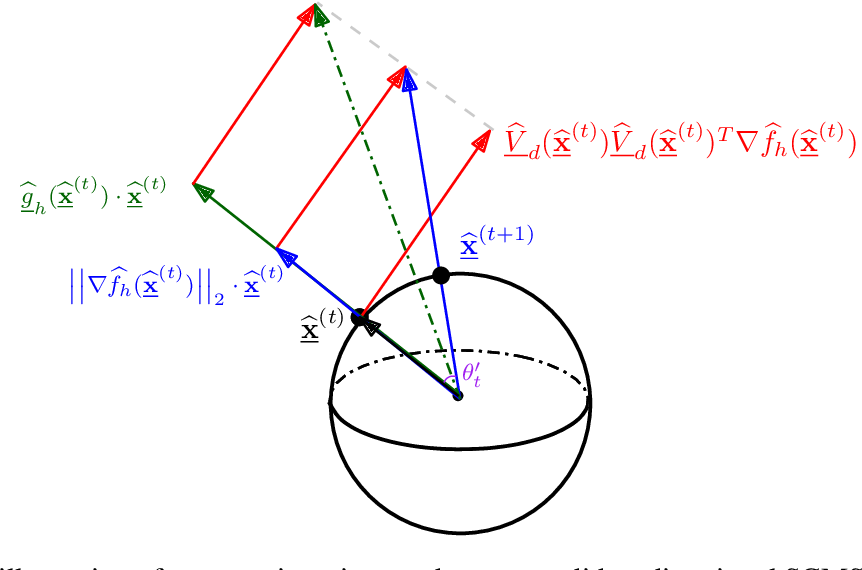 Figure 3 for Linear Convergence of the Subspace Constrained Mean Shift Algorithm: From Euclidean to Directional Data