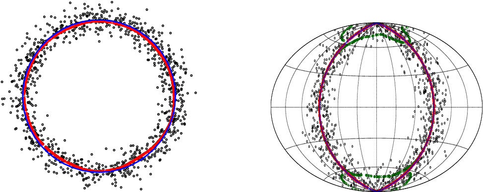 Figure 1 for Linear Convergence of the Subspace Constrained Mean Shift Algorithm: From Euclidean to Directional Data