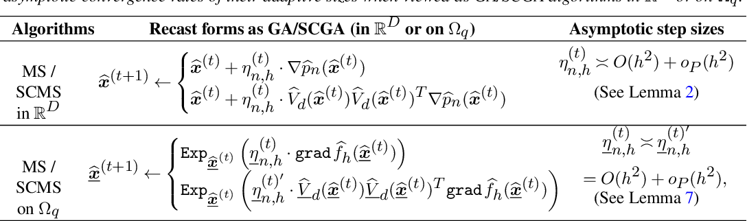 Figure 2 for Linear Convergence of the Subspace Constrained Mean Shift Algorithm: From Euclidean to Directional Data