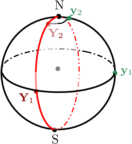 Figure 4 for Linear Convergence of the Subspace Constrained Mean Shift Algorithm: From Euclidean to Directional Data