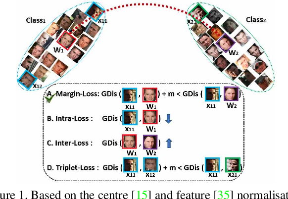 Figure 1 for ArcFace: Additive Angular Margin Loss for Deep Face Recognition