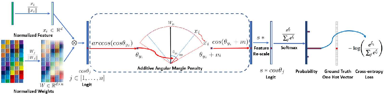Figure 3 for ArcFace: Additive Angular Margin Loss for Deep Face Recognition