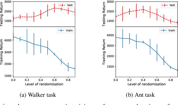 Figure 1 for Robust Domain Randomised Reinforcement Learning through Peer-to-Peer Distillation