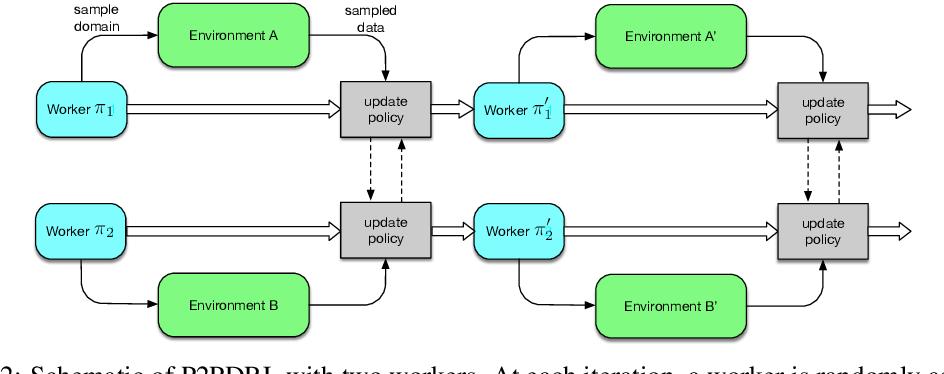 Figure 2 for Robust Domain Randomised Reinforcement Learning through Peer-to-Peer Distillation