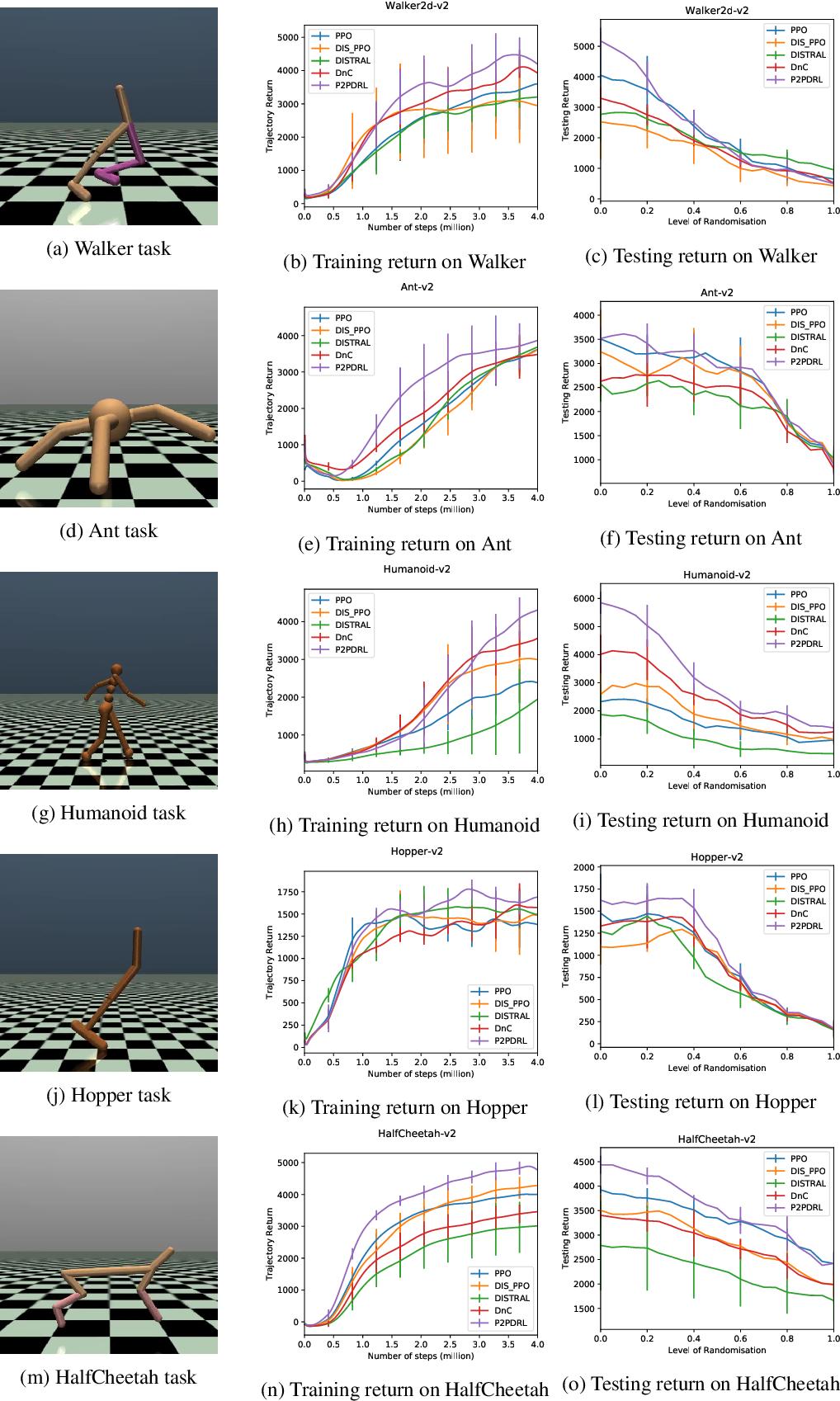 Figure 3 for Robust Domain Randomised Reinforcement Learning through Peer-to-Peer Distillation