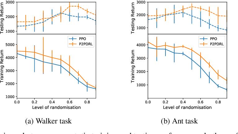 Figure 4 for Robust Domain Randomised Reinforcement Learning through Peer-to-Peer Distillation