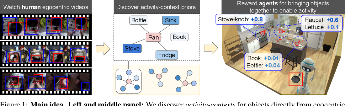 Figure 1 for Shaping embodied agent behavior with activity-context priors from egocentric video