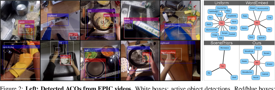 Figure 3 for Shaping embodied agent behavior with activity-context priors from egocentric video