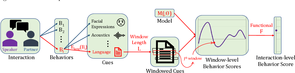 Figure 1 for An analysis of observation length requirements for machine understanding of human behaviors in spoken language