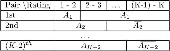 Figure 4 for An analysis of observation length requirements for machine understanding of human behaviors in spoken language