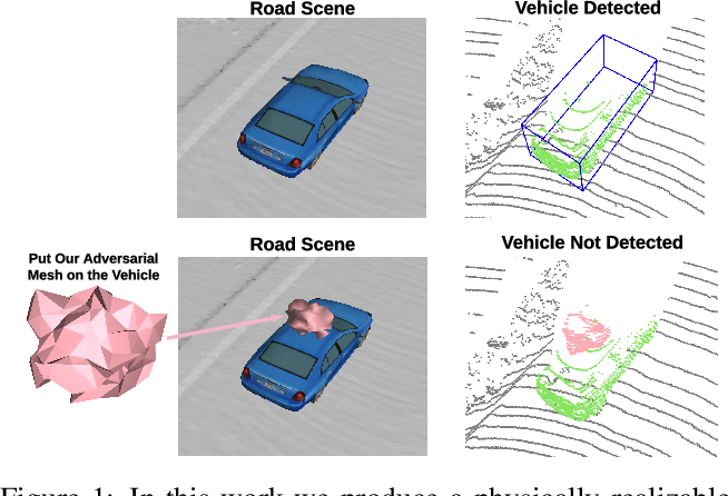 Figure 1 for Physically Realizable Adversarial Examples for LiDAR Object Detection