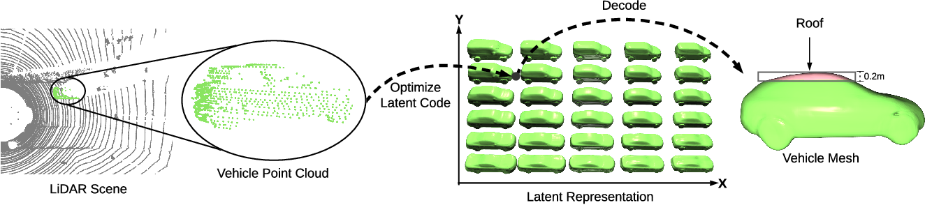 Figure 3 for Physically Realizable Adversarial Examples for LiDAR Object Detection