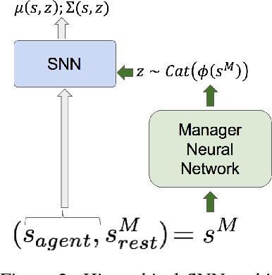 Figure 3 for Stochastic Neural Networks for Hierarchical Reinforcement Learning
