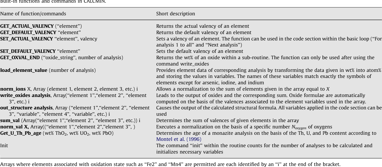 Table 3 from CALCMIN - an EXCEL™ Visual Basic application