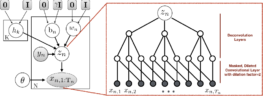 Figure 1 for EVA: Generating Longitudinal Electronic Health Records Using Conditional Variational Autoencoders