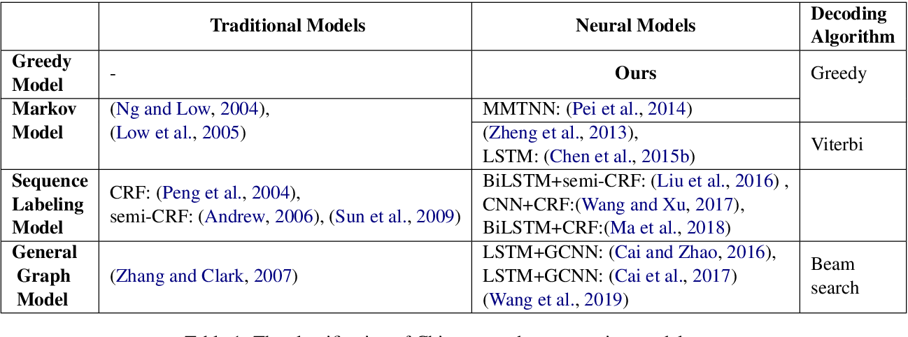 Figure 1 for Attention Is All You Need for Chinese Word Segmentation