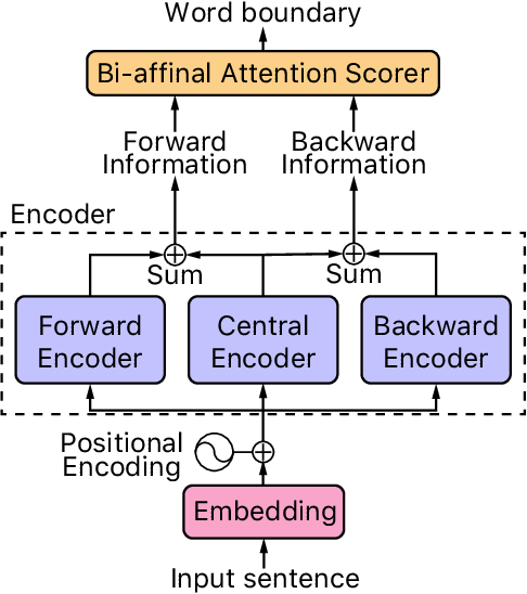Figure 2 for Attention Is All You Need for Chinese Word Segmentation