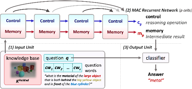 Figure 3 for Compositional Attention Networks for Machine Reasoning