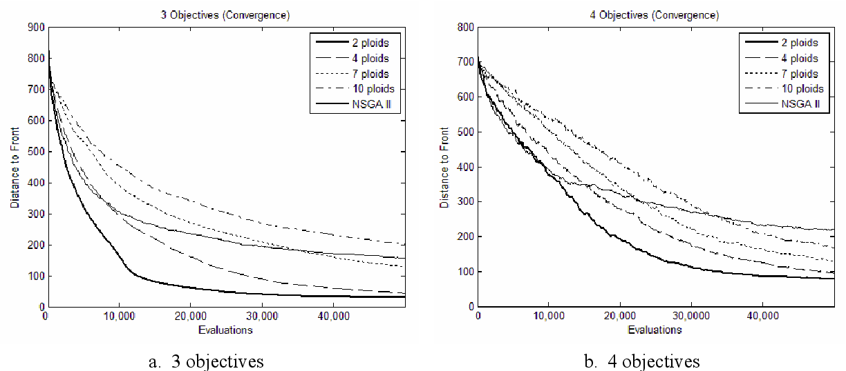 Figure 4 for Polyploidy and Discontinuous Heredity Effect on Evolutionary Multi-Objective Optimization