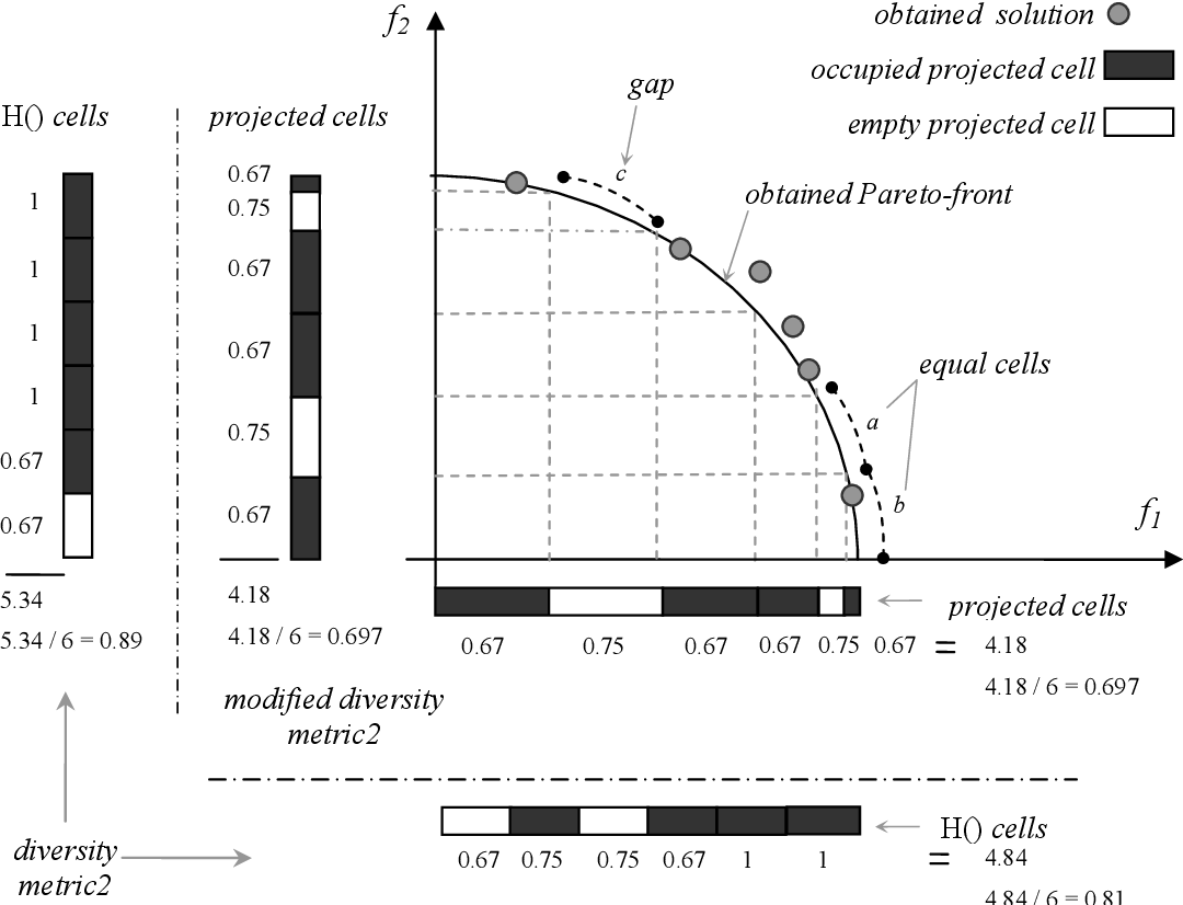Figure 3 for Polyploidy and Discontinuous Heredity Effect on Evolutionary Multi-Objective Optimization