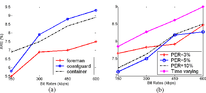 Fig. 6. ARE at different bit rates. (a) three test videos at PER=10%, (b) average of all test videos for different channels.