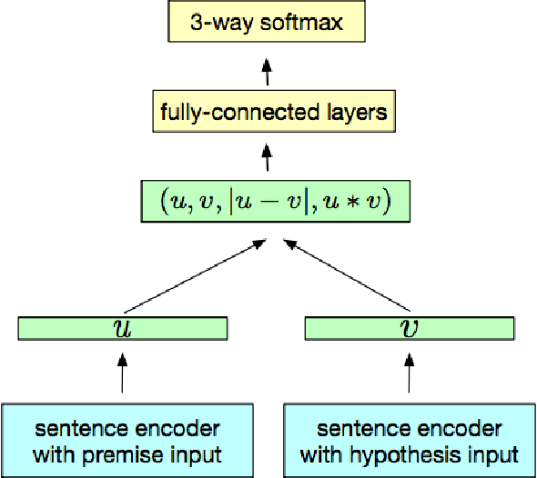 Figure 1 for Analyzing machine-learned representations: A natural language case study