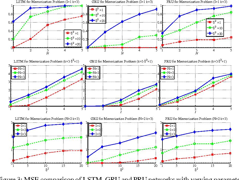 Figure 3 for Prototypical Recurrent Unit