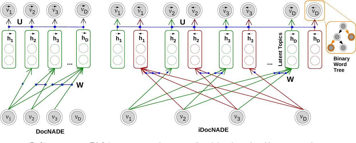 Figure 1 for Document Informed Neural Autoregressive Topic Models